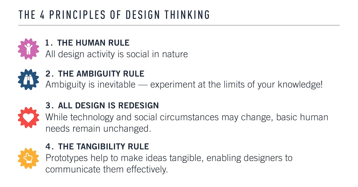 The four principles of design thinking