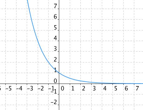 Graf exponenciální funkce y=\frac12^x
