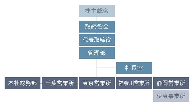 太陽技研会社組織図