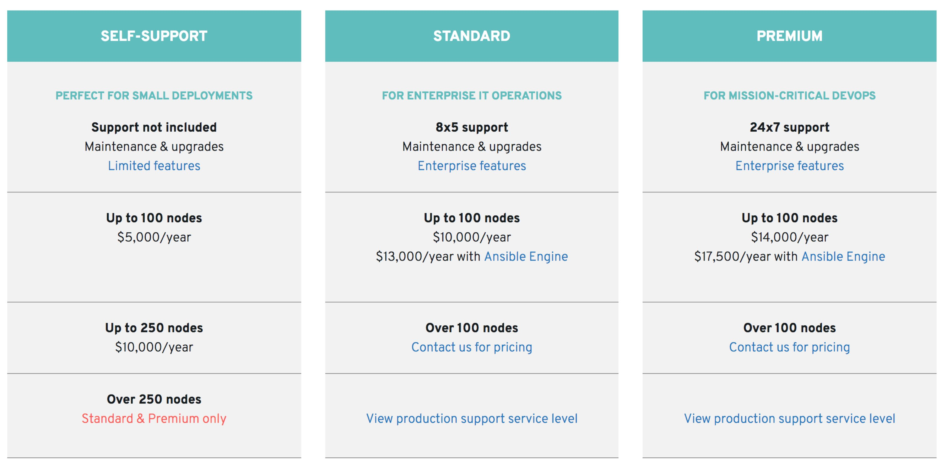 ANSIBLE TOWER PRICING