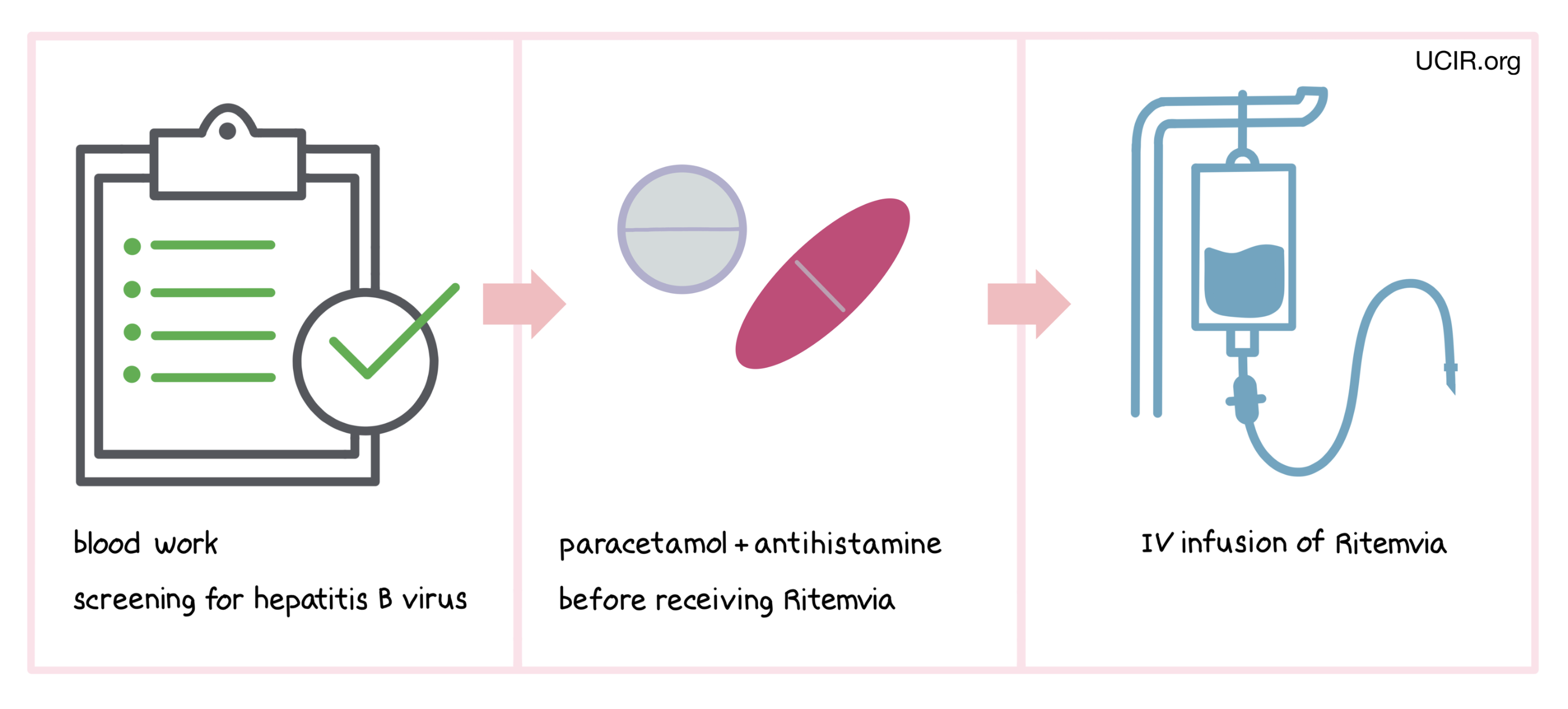 Illustration showing how Ritemvia is administered to patients