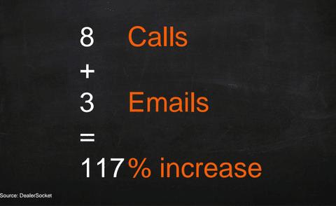Wil je 117% betere conversie scoren dan je concurrent als dealer in de opvolging van leads?