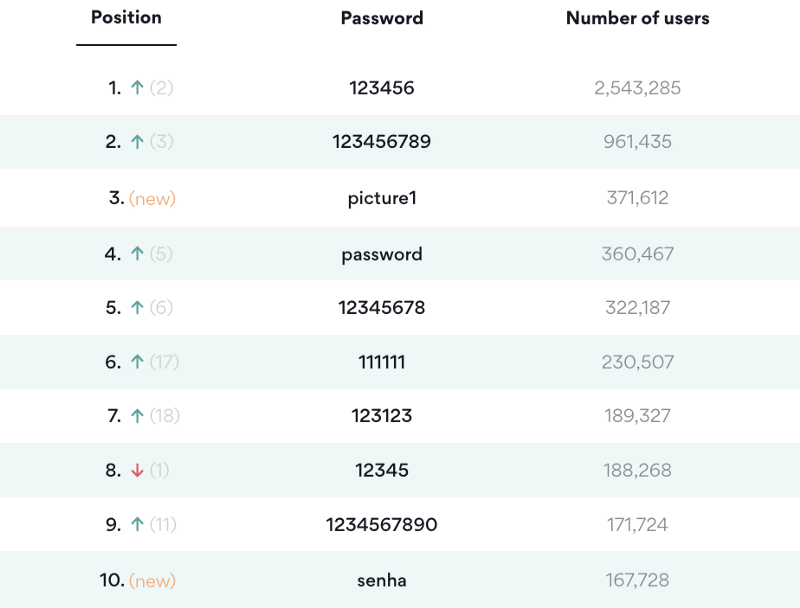 List of most used passwords 2020. Showing the top 10 passwords, and the number of users.