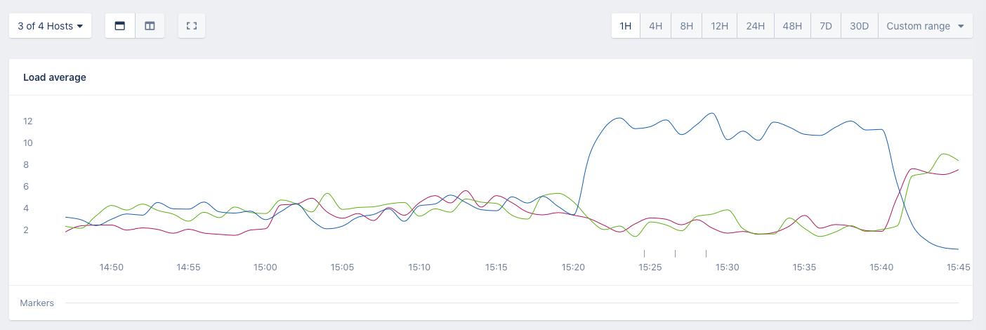 Screenshot of AppSignal host metrics kafka load average