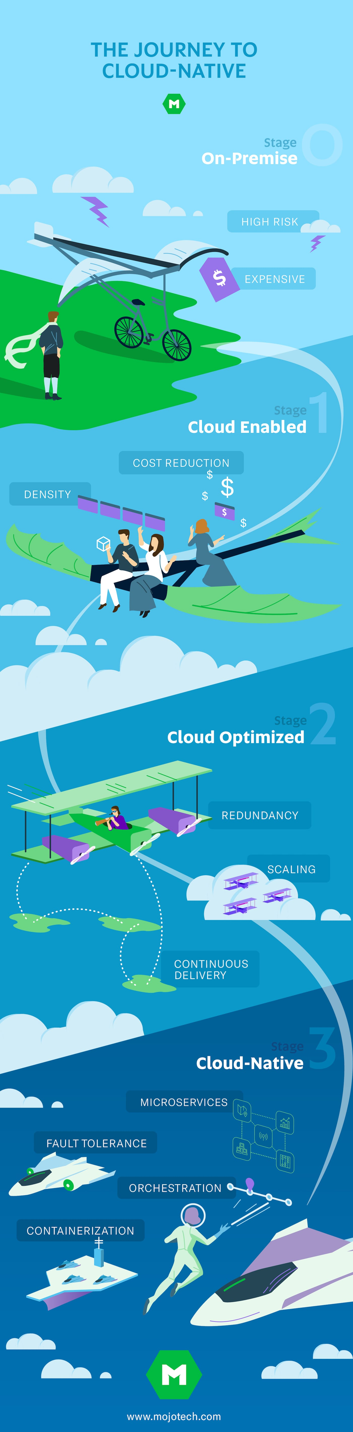 cloud-native-infographic