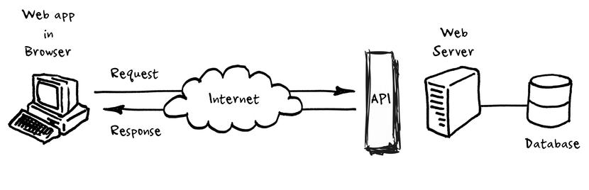 API Cycle