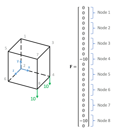 Fig 2. Unit cube with -y load applied