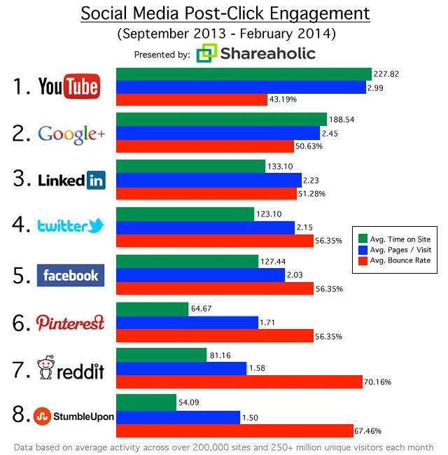 social-media-traffic-comparison