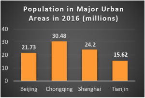 China profile chart - population in major urban areas in 2016
