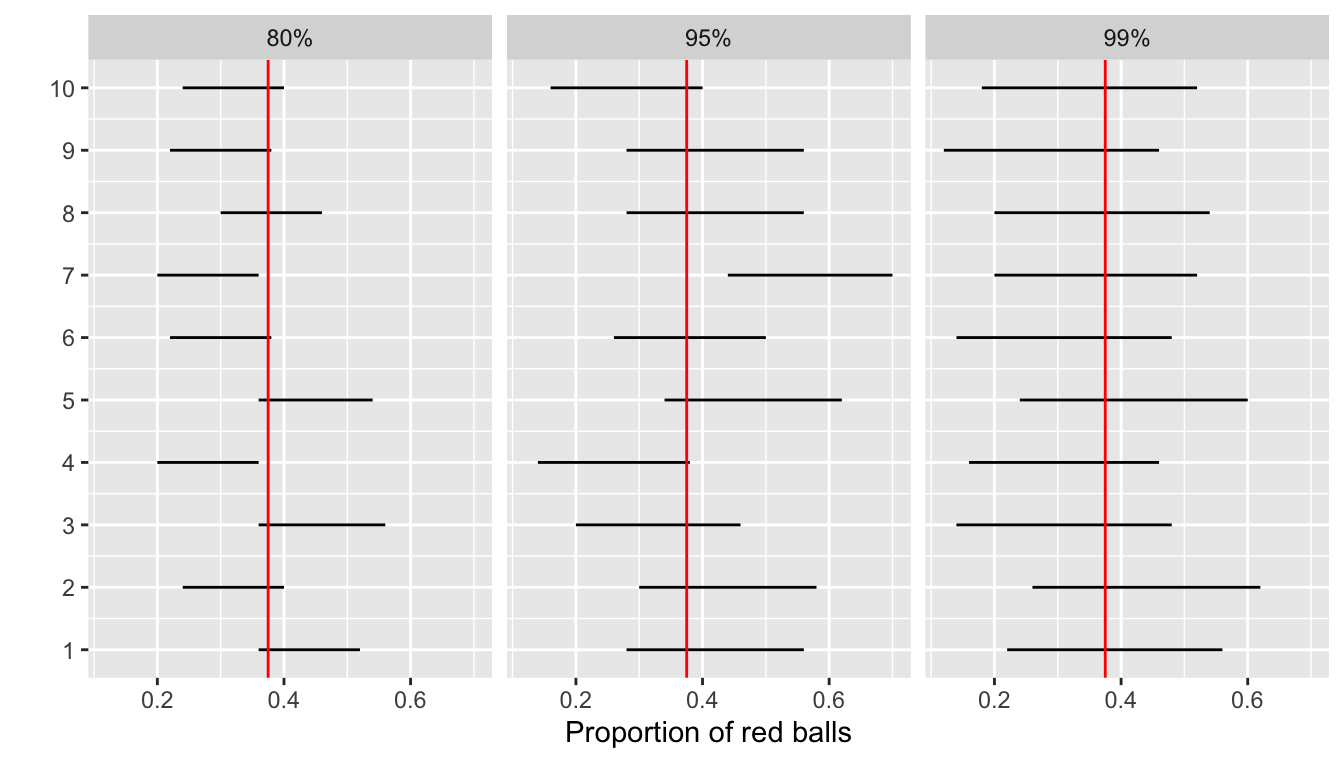 Ten 80, 95, and 99 percent confidence intervals for $p$ based on $n = 50$.
