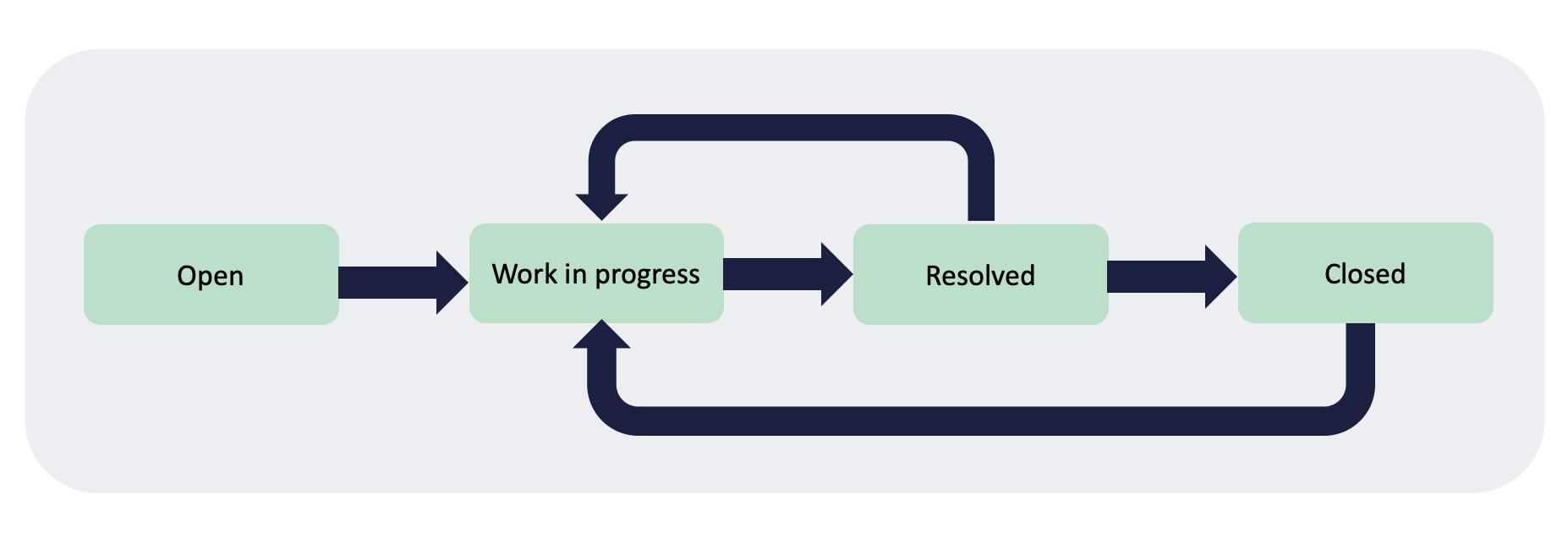 Incident management state model flow.