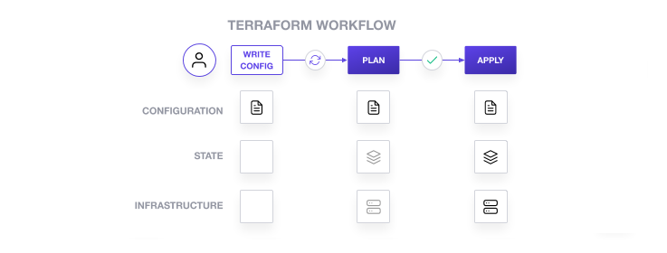 Typical Terraform workflow: Write config, review plan, apply