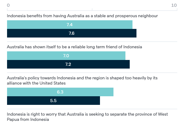 Indonesia and Australia - Lowy Institute Poll 2020