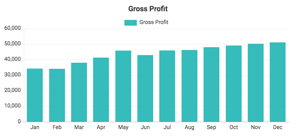 Custom QuickBooks chart showing Gross Profit
