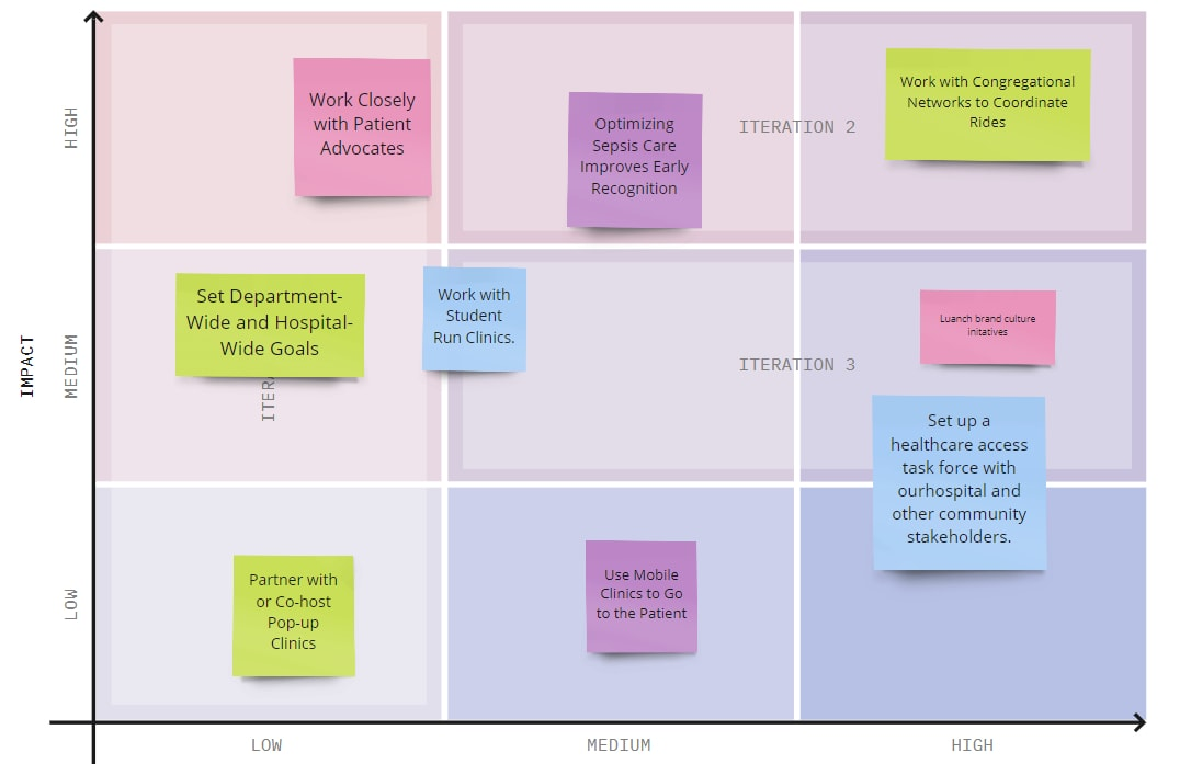 Healthcare planning strategy - Brand Prioritization Framework Example