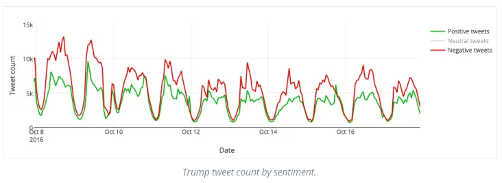 Trump tweet count by sentiment