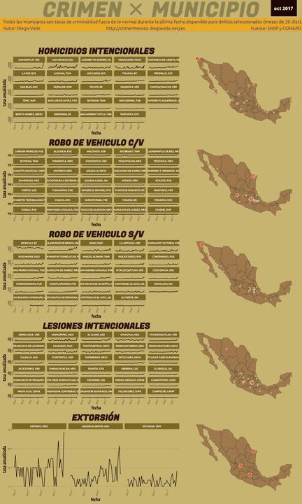 Infográfica del Crimen en México - Oct 2017