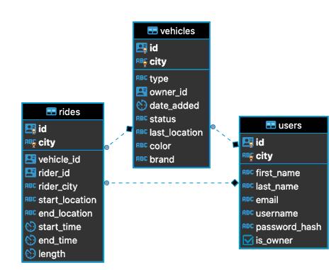 MovR database schema