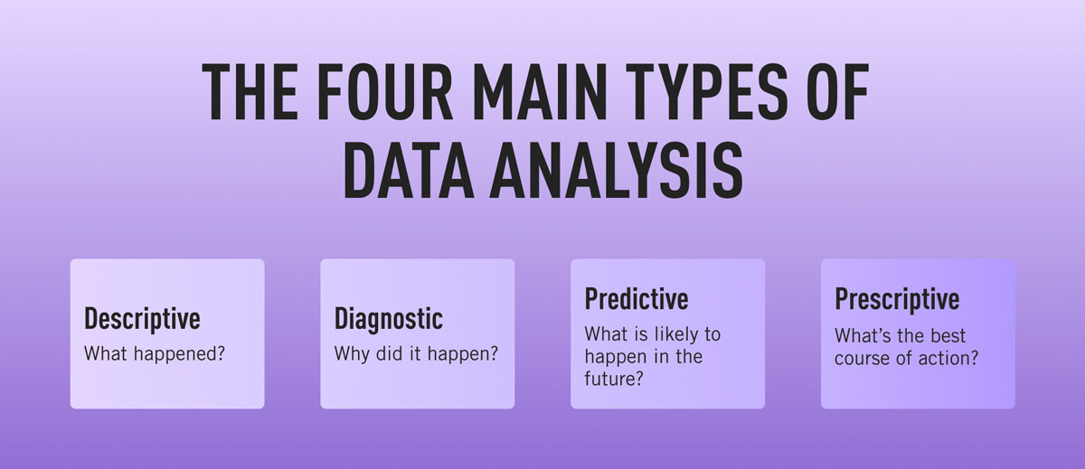 The four main types of data analytics: Descriptive, diagnostic, predictive, and prescriptive