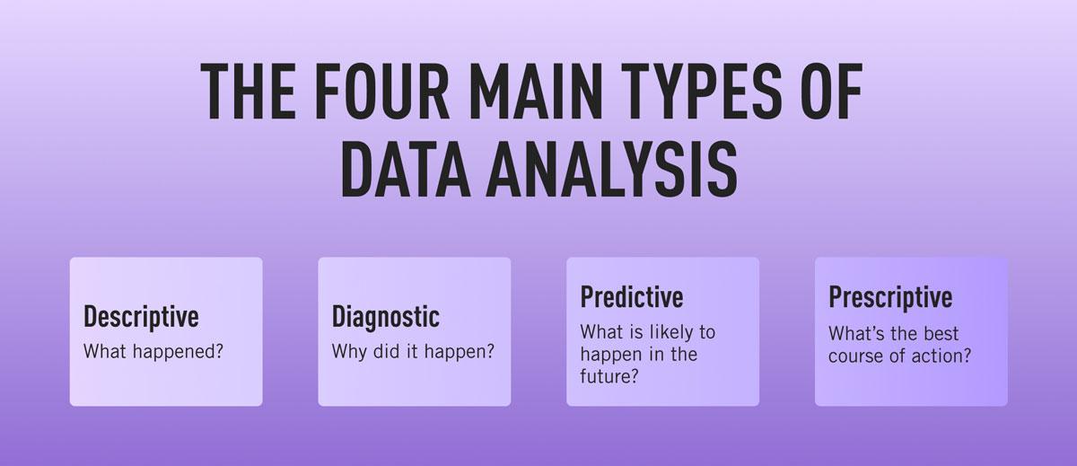 The four main types of data analysis: Descriptive, diagnostic, predictive, and prescriptive.