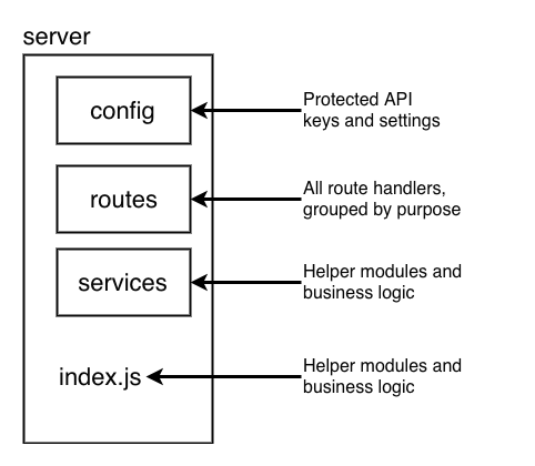 Estructura de directorios del servidor