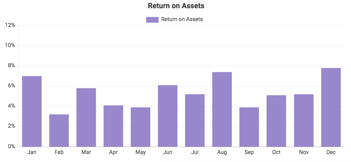 Custom QuickBooks chart showing Return on Assets