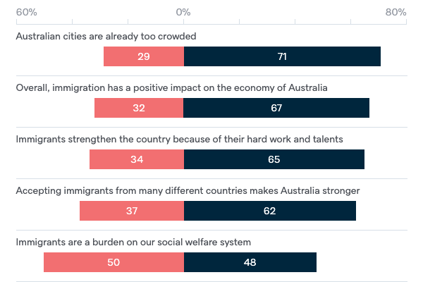 Attitudes to immigration - Lowy Institute Poll 2020