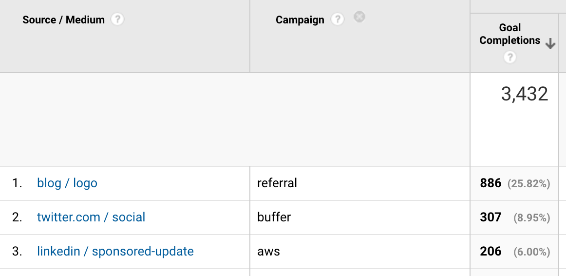 Google Analytics Report: Goal Completions by Marketing Source, Medium, and Campaign