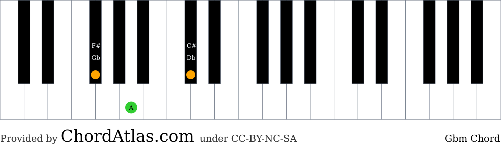 Piano chord chart for the G flat minor chord (Gbm). The notes Gb, A and Db are highlighted.