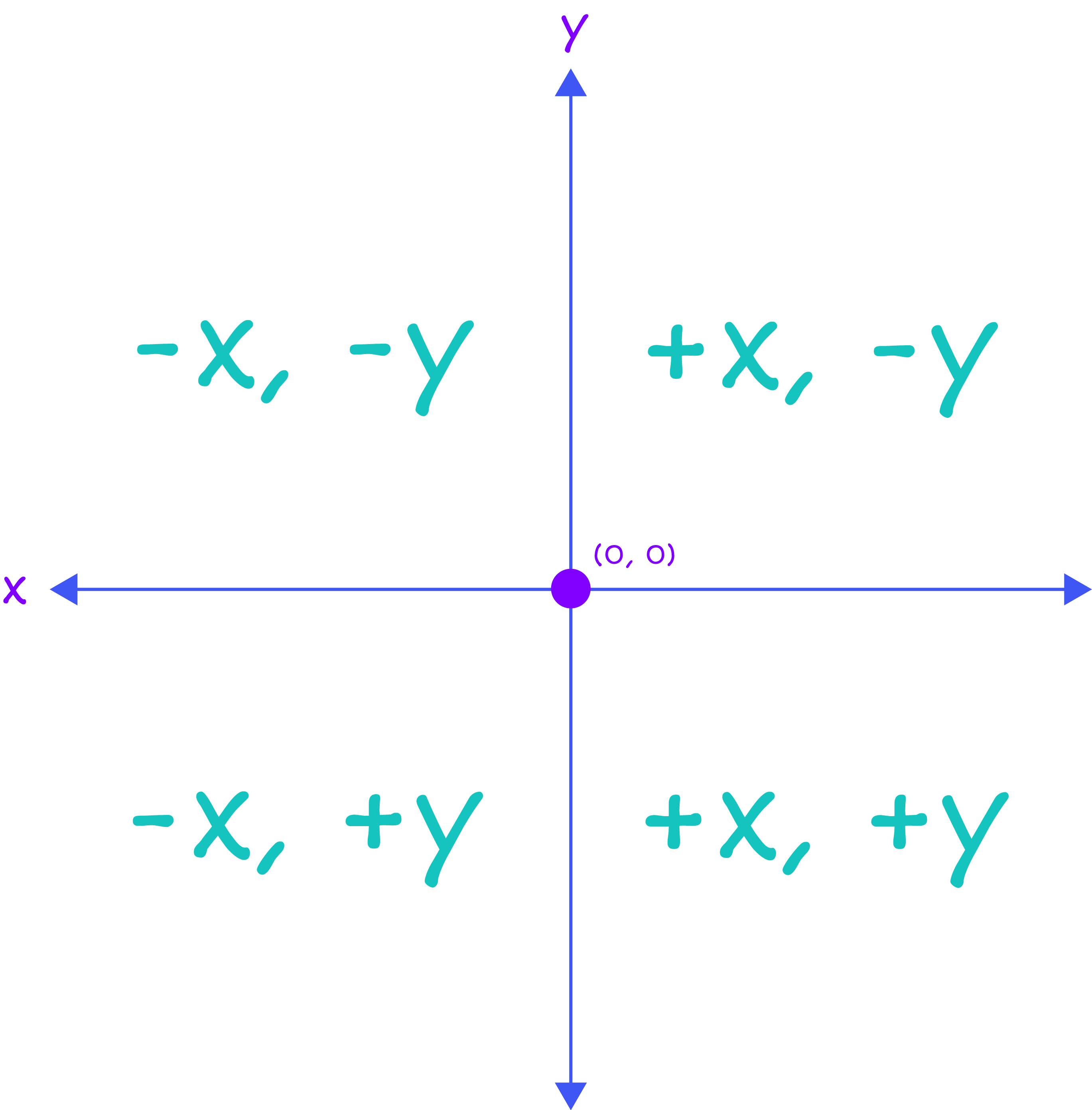 x and y axis diagram