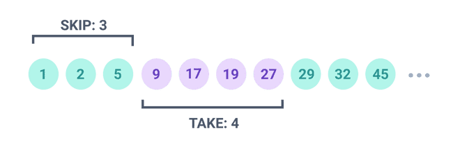 Offset-based pagination