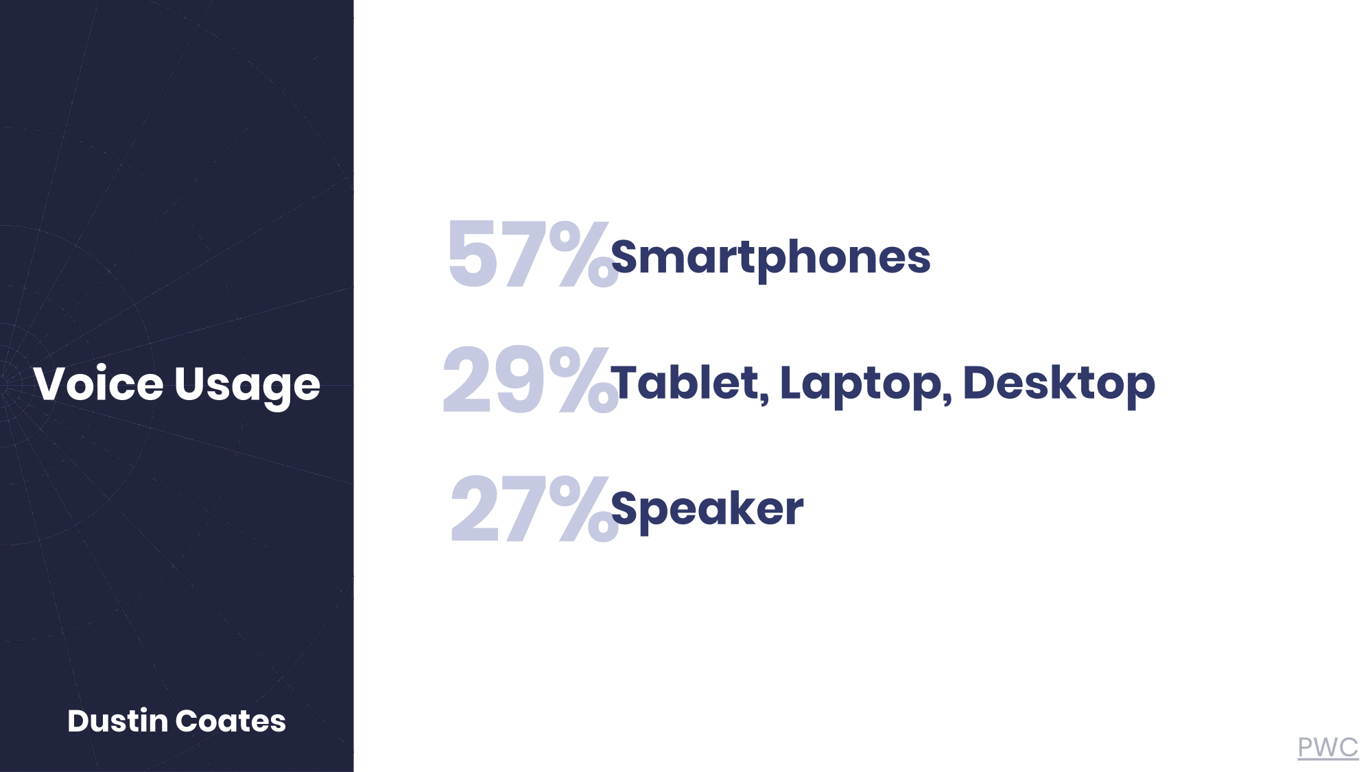 Voice usage stats by device