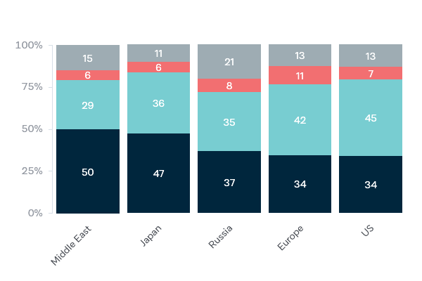 Foreign investment in Australian real estate - Lowy Institute Poll 2020