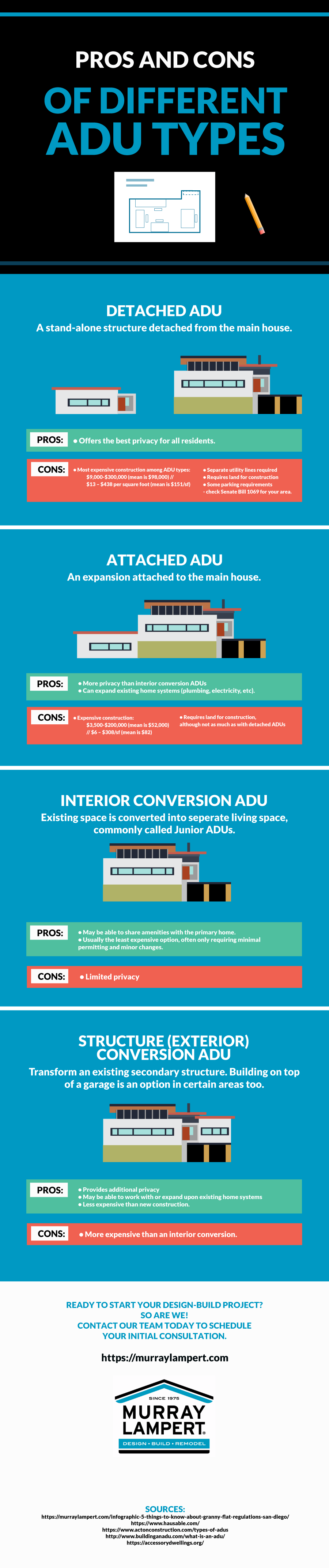 Pros and Cons of Different ADU Types