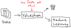 Data validation for NLP applications with topic models