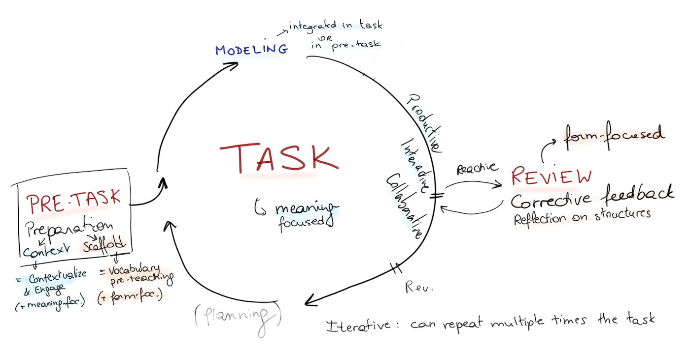 Task-based cycle in a lesson structure