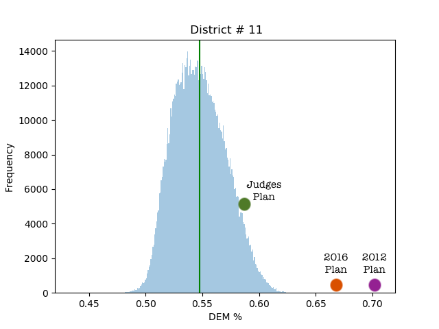A bell curve with two outlier points labeled 2012 Plan and 2016 plan, and one point labeled Judges' Plan close to the center