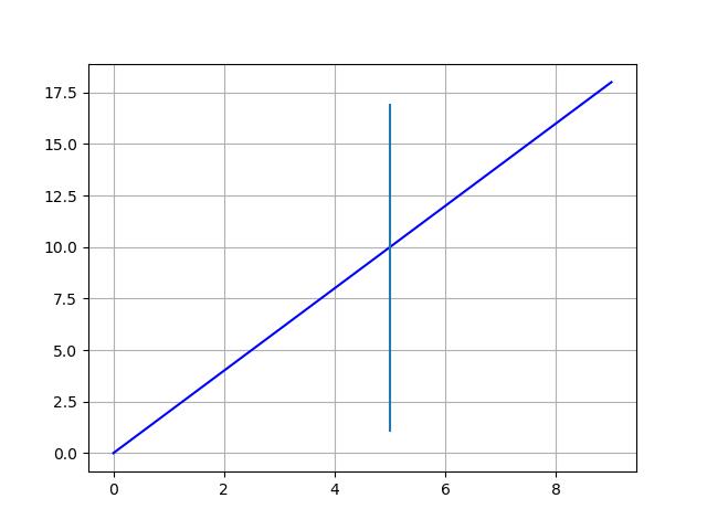 Matplotlib_Plot vertikale Linie mit Achslinie