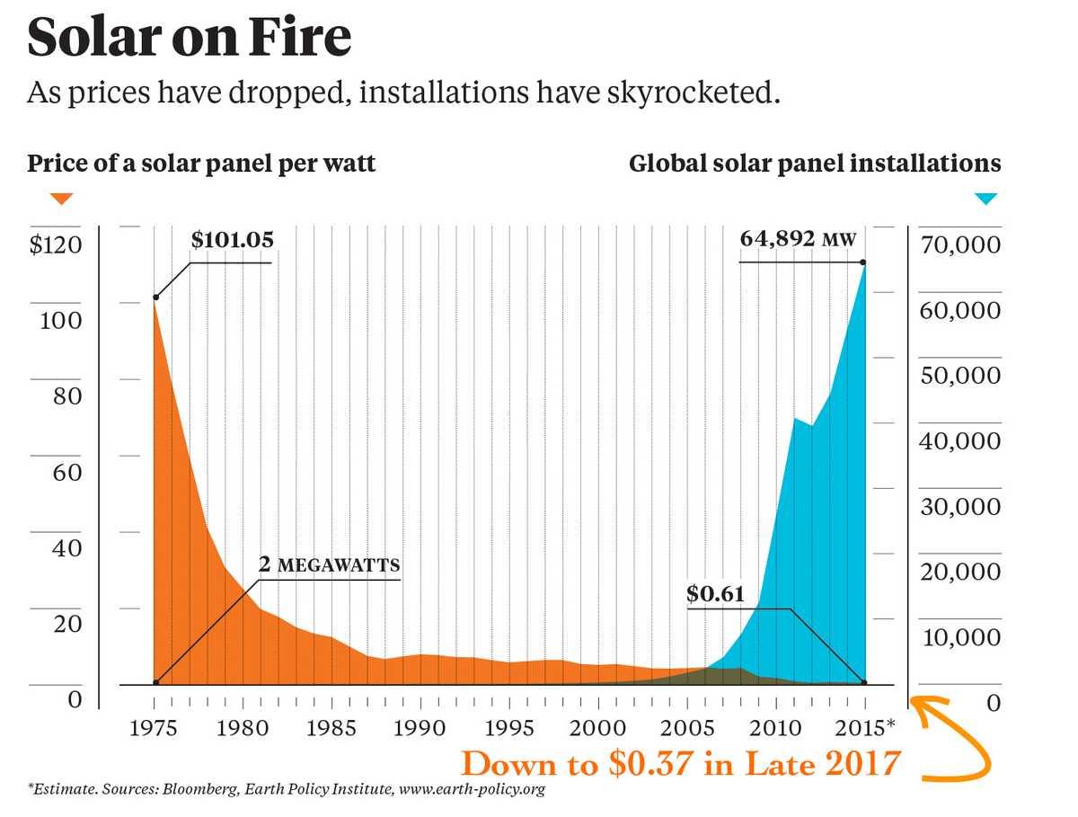 Solar Price Drop