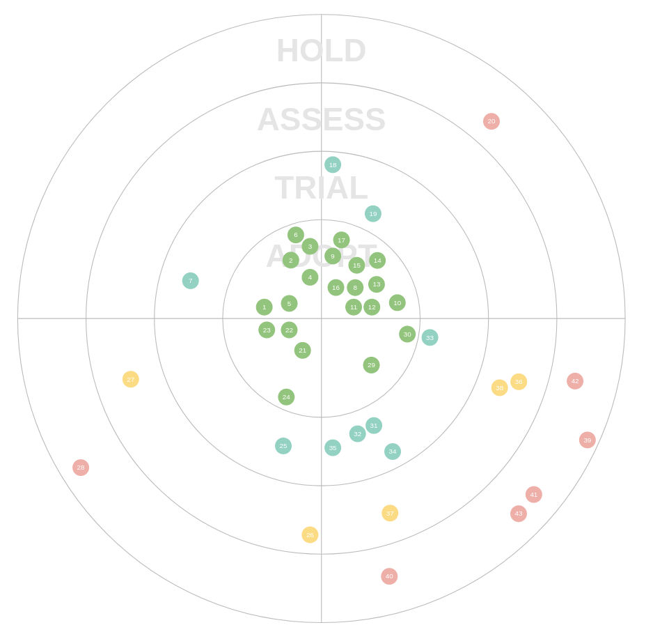 Introducing the Data Science Tech Radar
