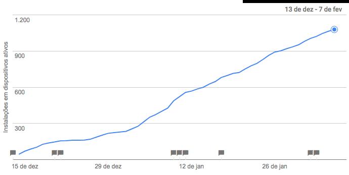 Gráfico de instalações do app