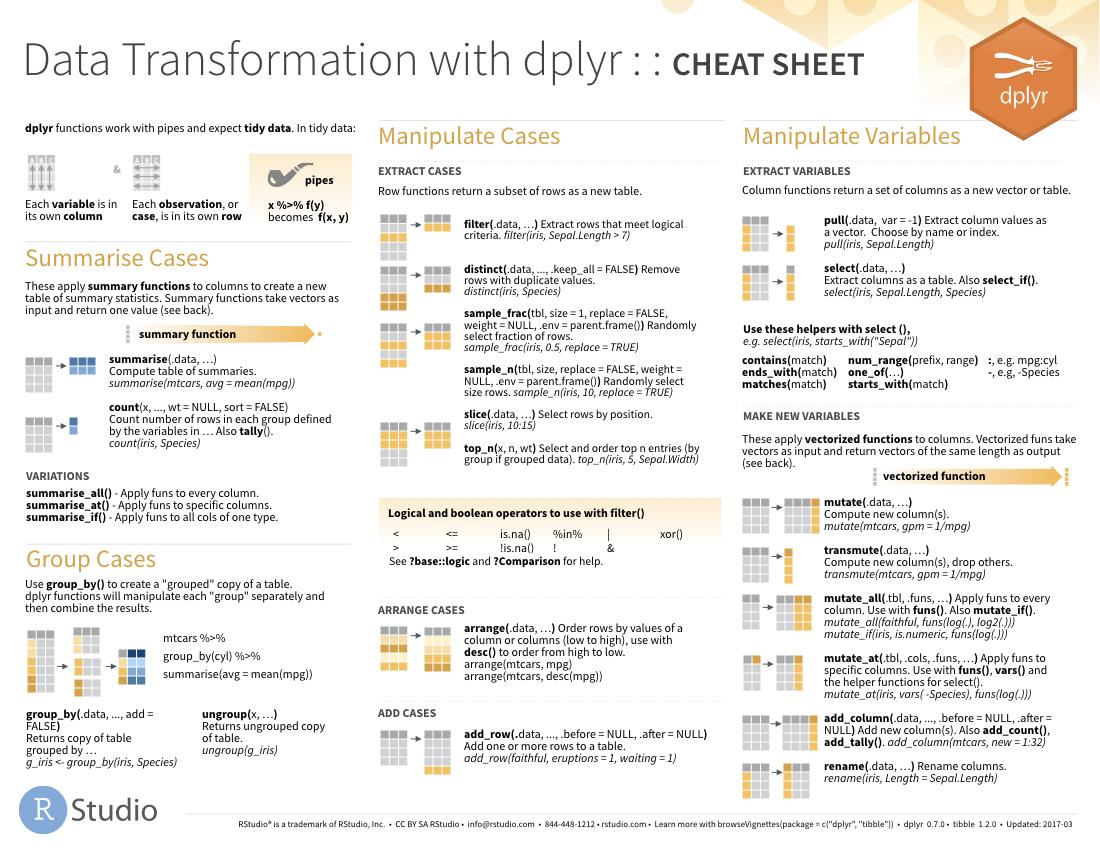 download the [dplyr cheat sheet](https://github.com/rstudio/cheatsheets/raw/master/data-transformation.pdf)
