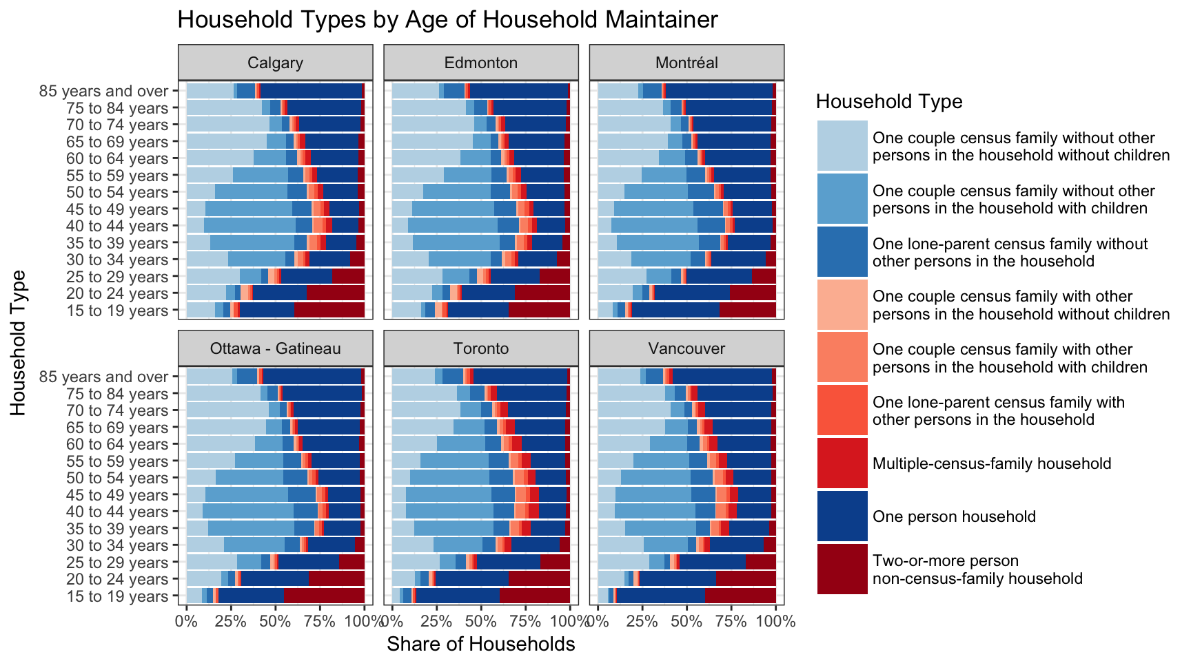 Complex Households