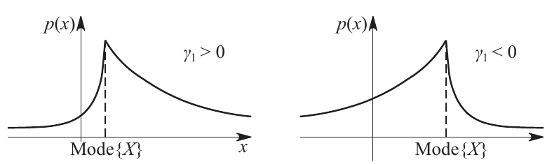 Figure 1: Relationship of the distribution curve and the asymmetry coefficient.