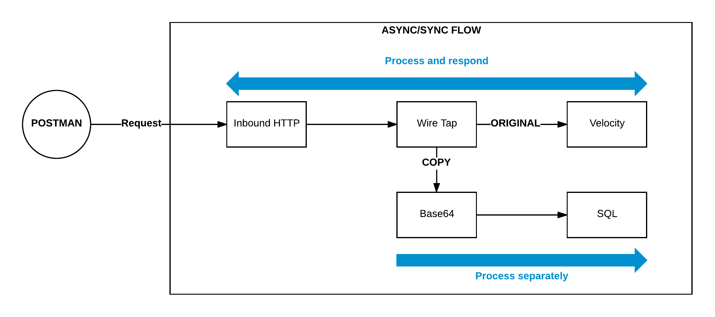 Inbound HTTP component with Wire Tap explanation