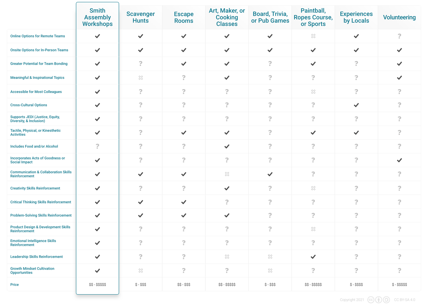 a comparison table of team building activities for features like online options, meaning and inspiration, accessibility, diversity and inclusion, social impact, and price