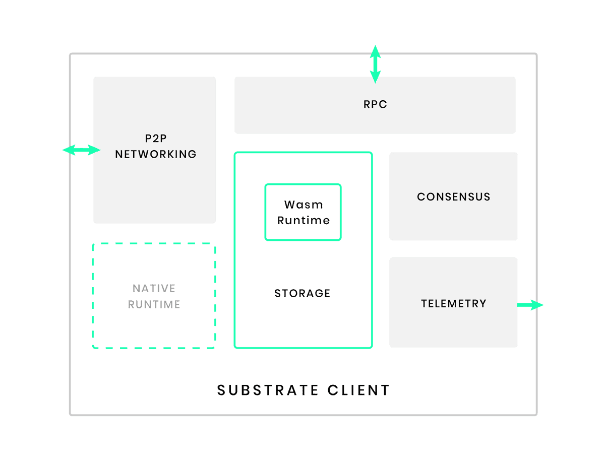 Substrate Client Architecture