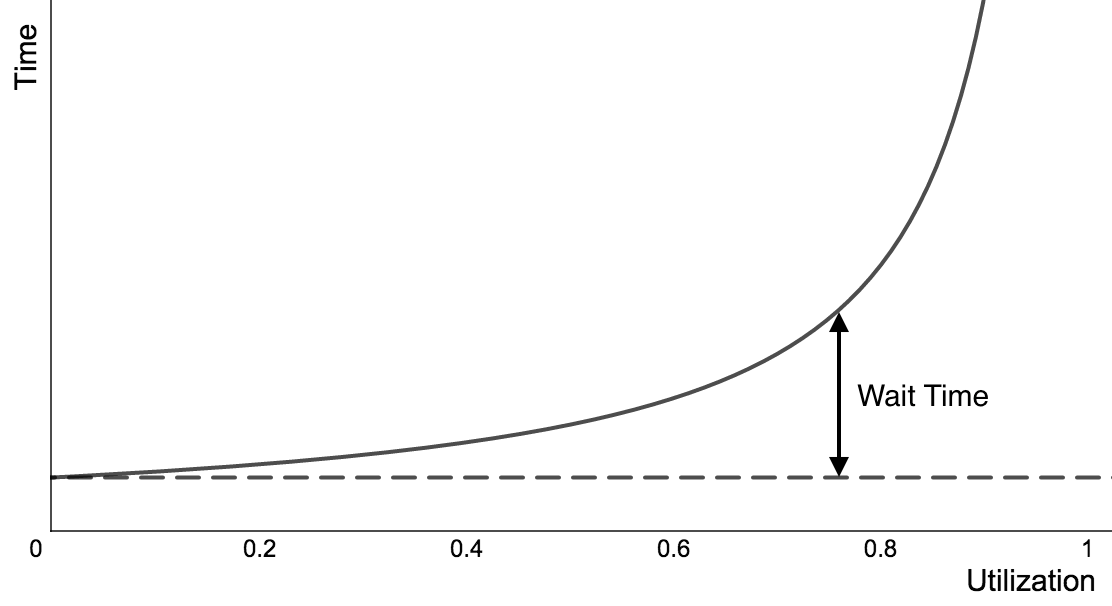 Hockey-Stick Curve