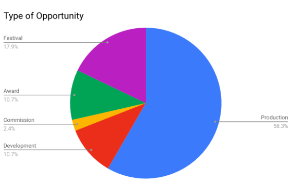 March submission pie chart.