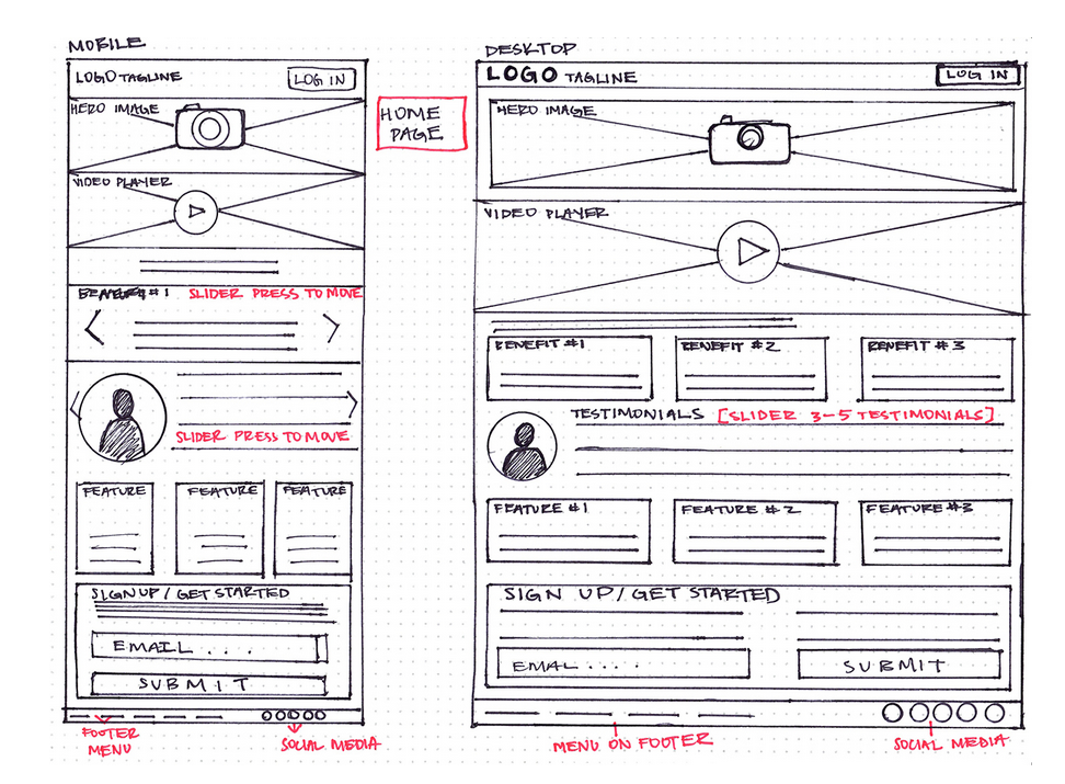 How To Create Your First Wireframe In 6 Steps (Your Complete Guide